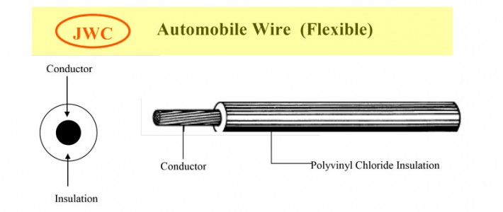 Automobile Wire (Flexible)